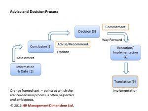 advice_decision-process-illustration-300x225-copyright-j-harrington-2016